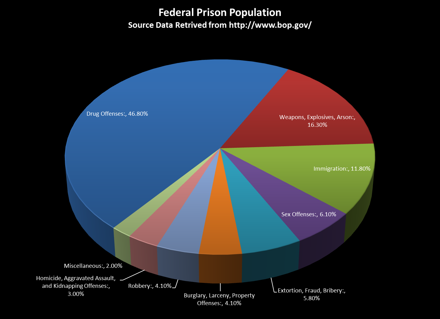 the rising cost of incarceration Read chapter 2 rising incarceration rates: after decades of stability from the 1920s to the early 1970s, the rate of imprisonment in the united states mor.